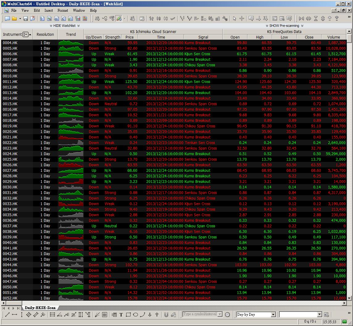 KS Ichimoku Stock Scanner For MultiCharts 64 Bit