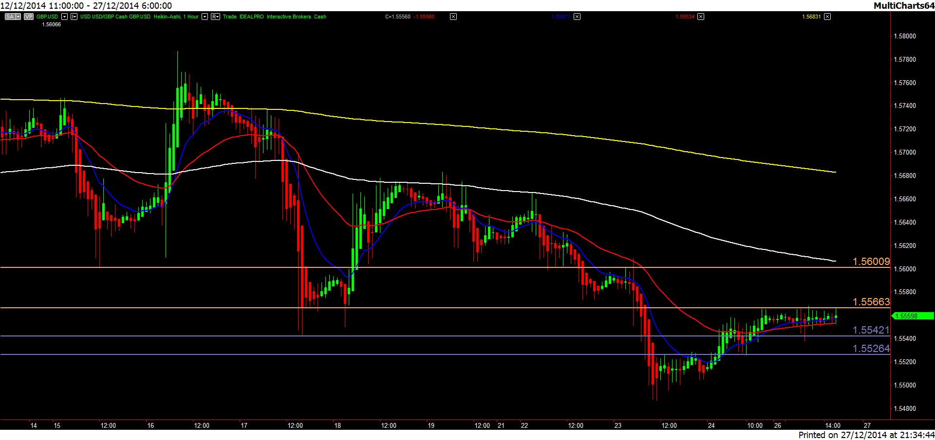 GBP.USD-20141227-1h