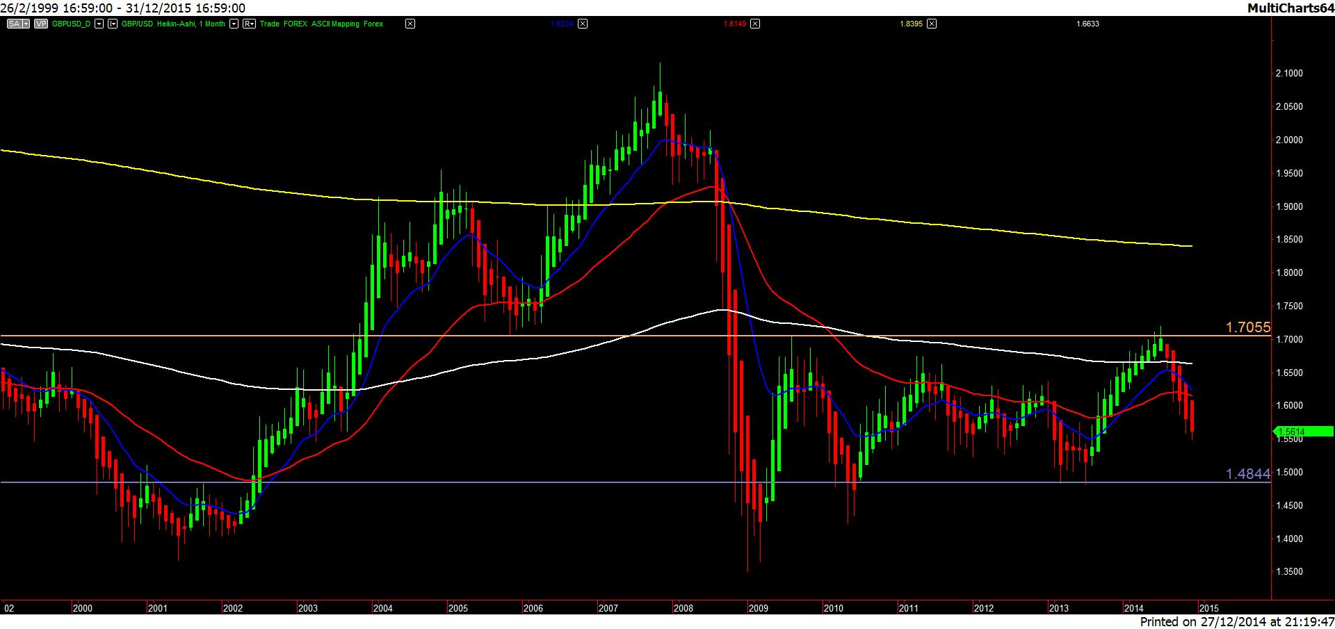 GBP.USD-20141227-1m