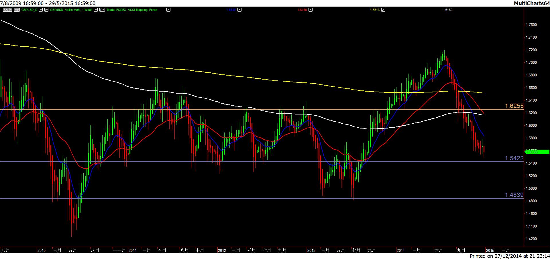 GBP.USD-20141227-1w