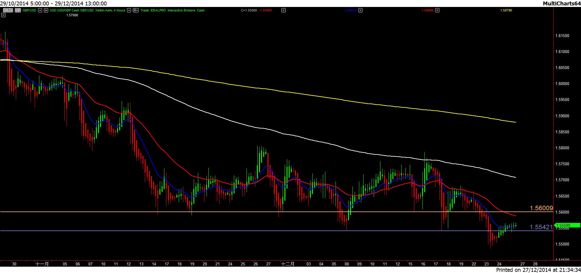 GBP.USD-20141227-4h
