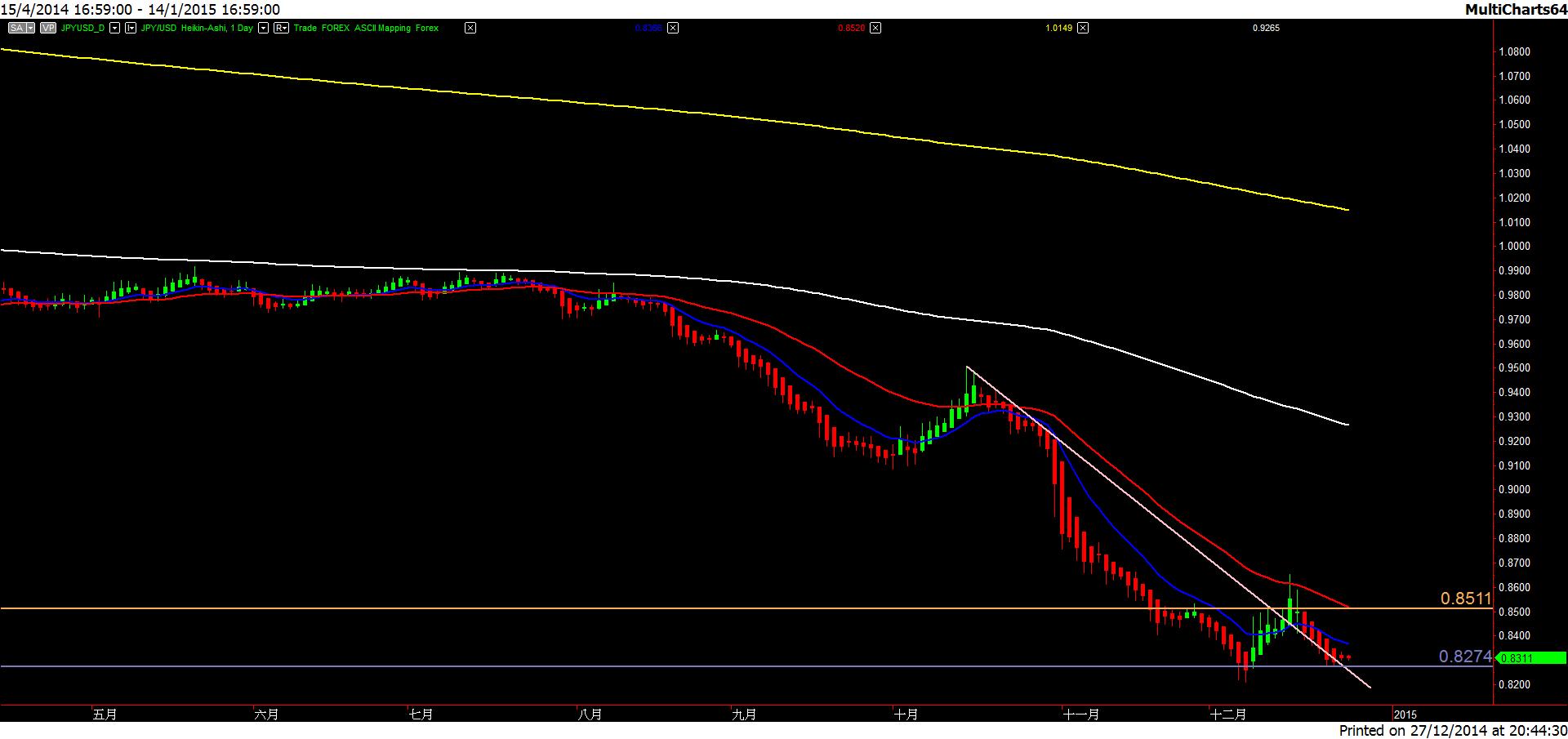 JPY.USD-20141227-1d