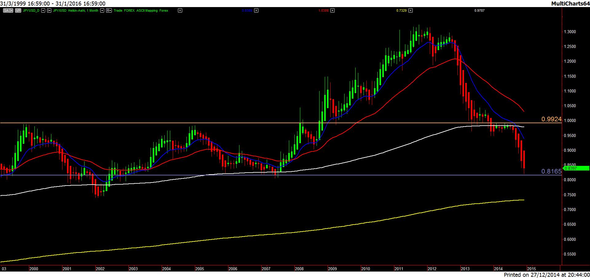 JPY.USD-20141227-1m