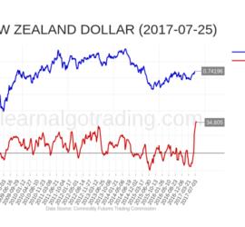 cftc-NZD-2017-07-25