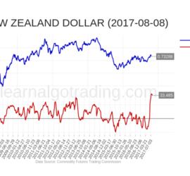 cftc-NZD-2017-08-08
