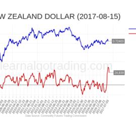 cftc-NZD-2017-08-15