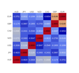 currency-correlation-20170811