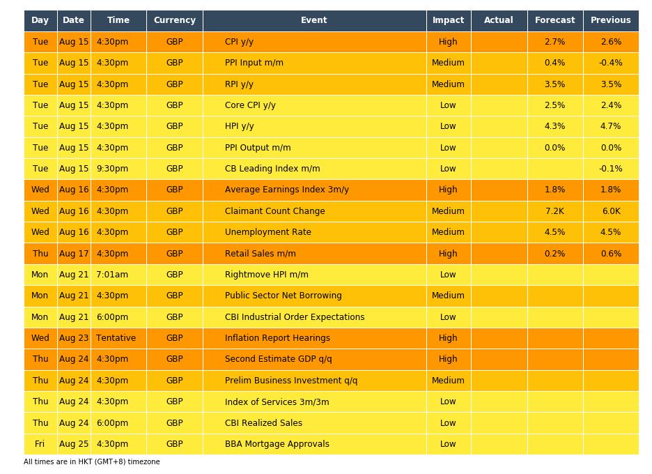 forex-calendar-GBP