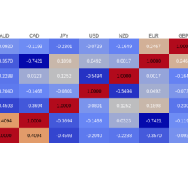 currency-correlation-2017-08-03