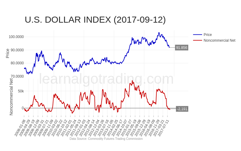 cftc-DXY-2017-09-12