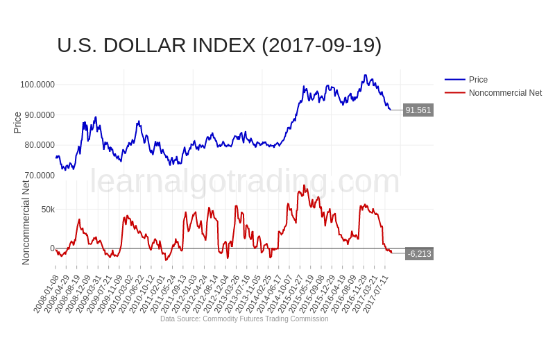 cftc-DXY-2017-09-19