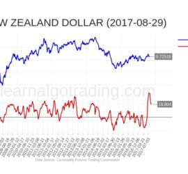 cftc-NZD-2017-08-29