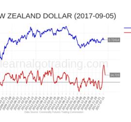cftc-NZD-2017-09-05