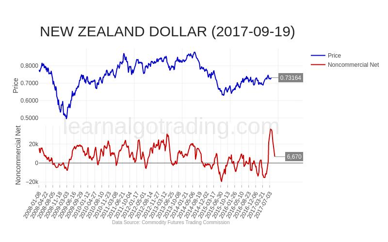 cftc-NZD-2017-09-19
