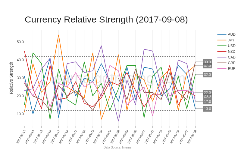 currency-relative-strength-20170908