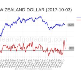 cftc-NZD-2017-10-03
