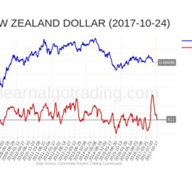 cftc-NZD-2017-10-24
