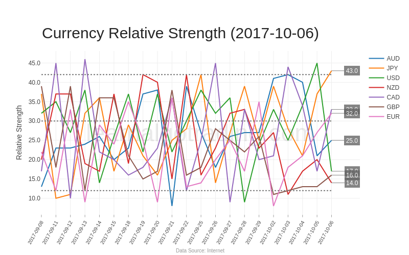 currency-relative-strength-20171006