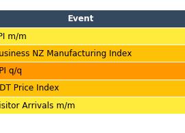 forex-calendar-NZD