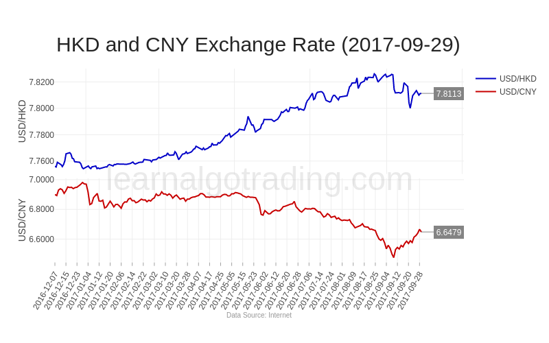 rate-hkdcny-2017-09-29