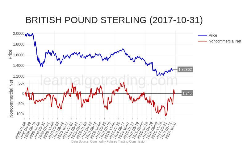 cftc-GBP-2017-10-31
