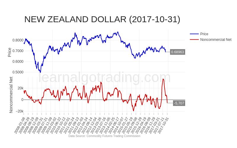 cftc-NZD-2017-10-31
