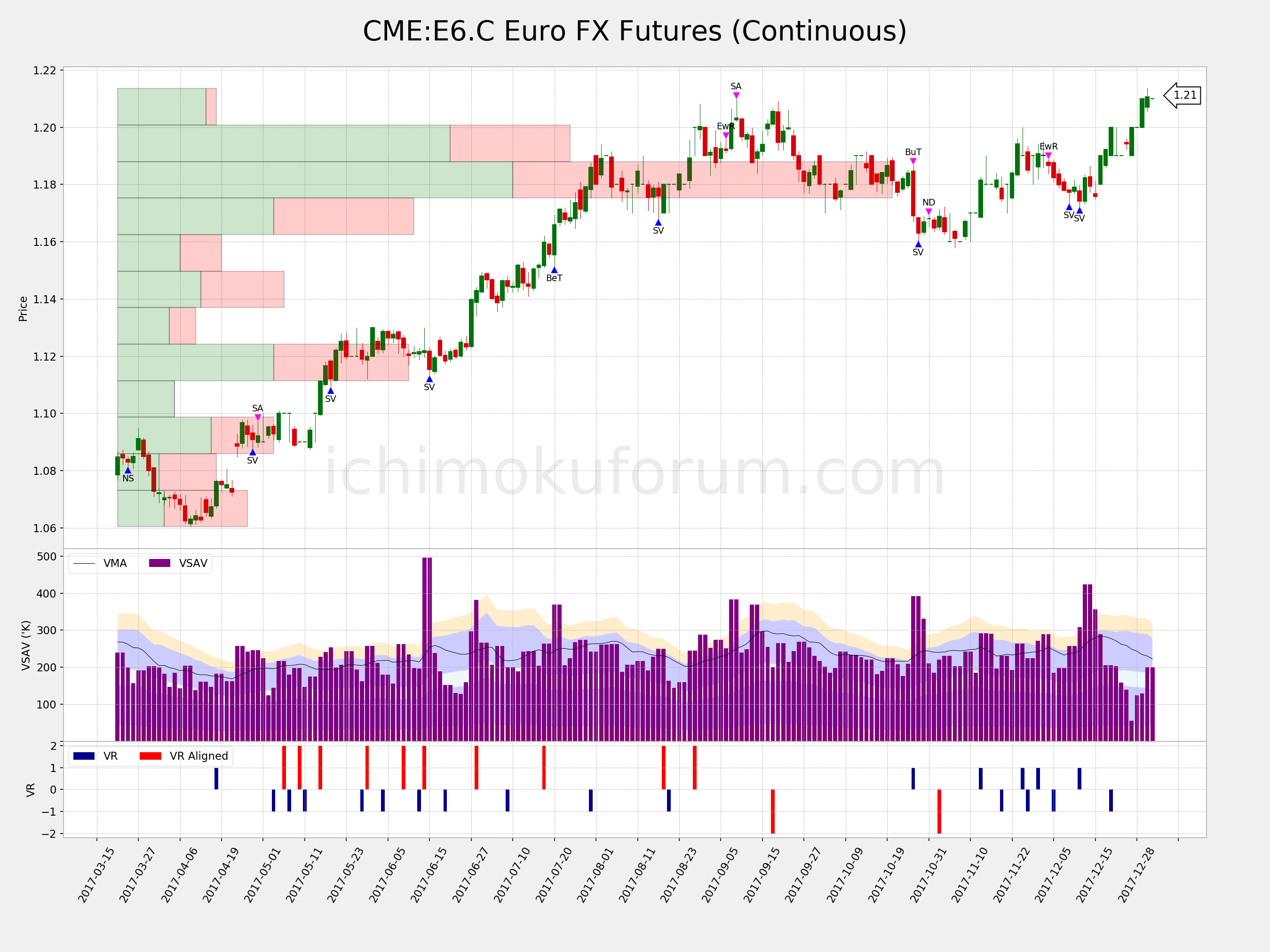 Cme forex futures