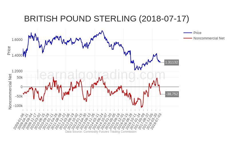 cftc-GBP-2018-07-17
