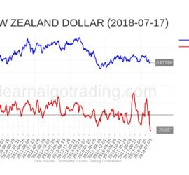 cftc-NZD-2018-07-17