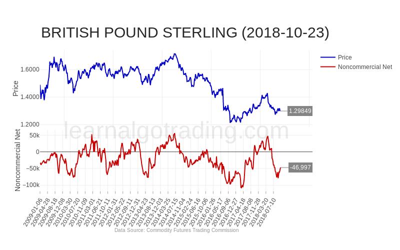 cftc-GBP-2018-10-23