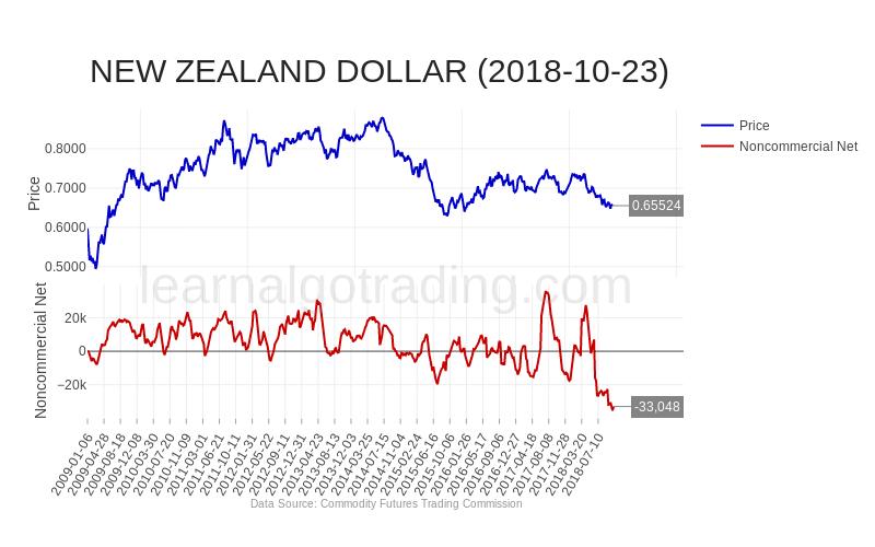 cftc-NZD-2018-10-23